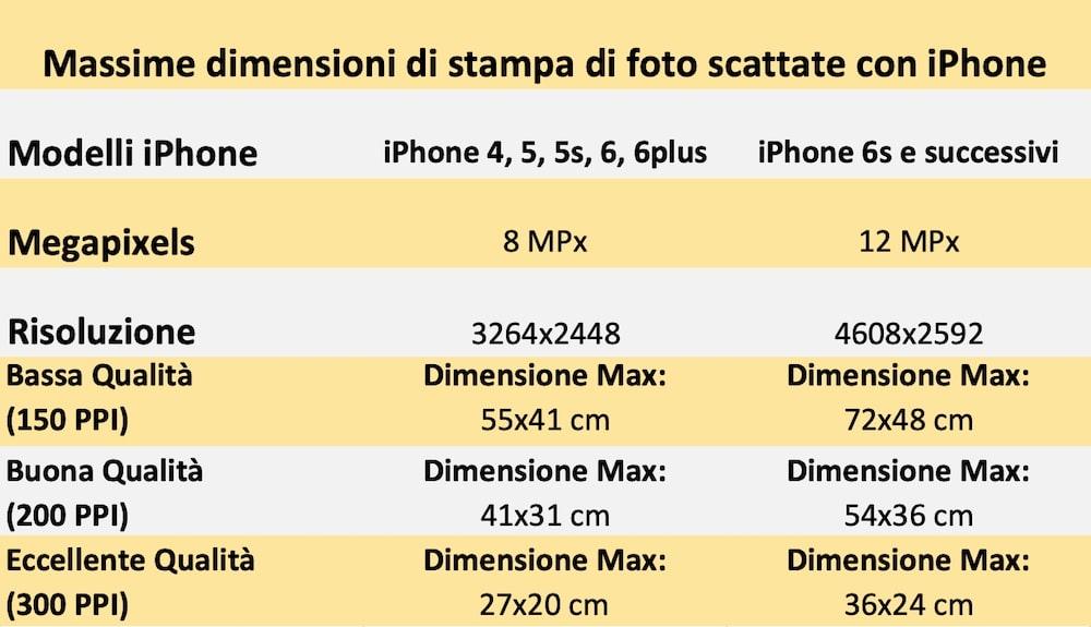 Massime dimensioni stampa foto iPhone - Stampare foto iPhone